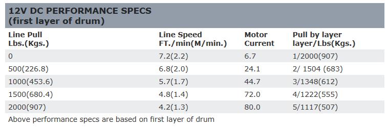 12V DC Performance Specs